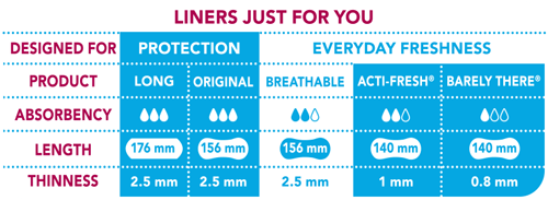 CAREFREE® Breathable Liners Absorbency Table